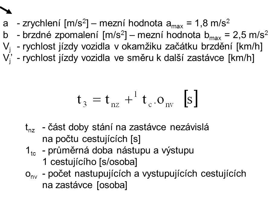 . a - zrychlení [m/s2] – mezní hodnota amax = 1,8 m/s2